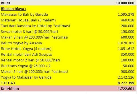Estimasi biaya traveling selama 8 hari